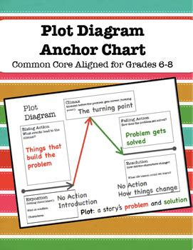 Plot Anchor Chart for Grades 6-8 by Classroom Dragonfly | TpT