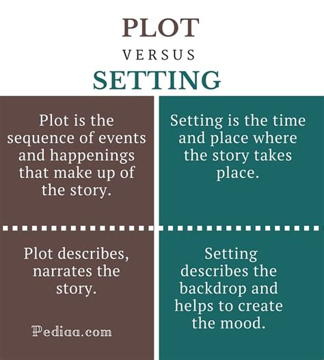 Difference Between Plot and Setting