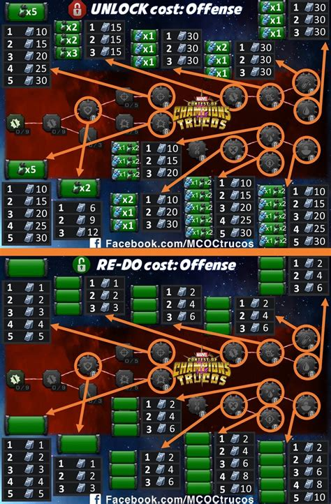 Mastery Setup and Redo Cost - MCOC Guide