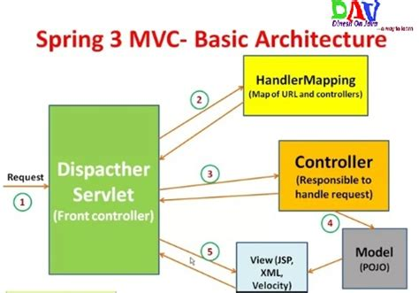 Learn to Spring MVC Framework Tutorial with Simple Example