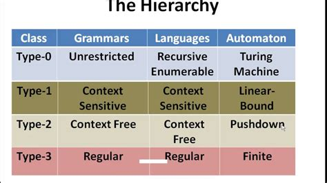 chomsky hierarchy of grammars - YouTube